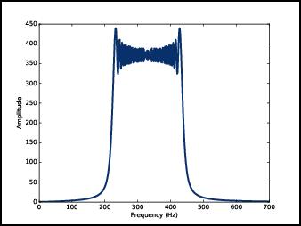 Non-periodic signals