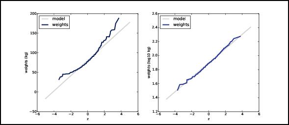 Modeling distributions